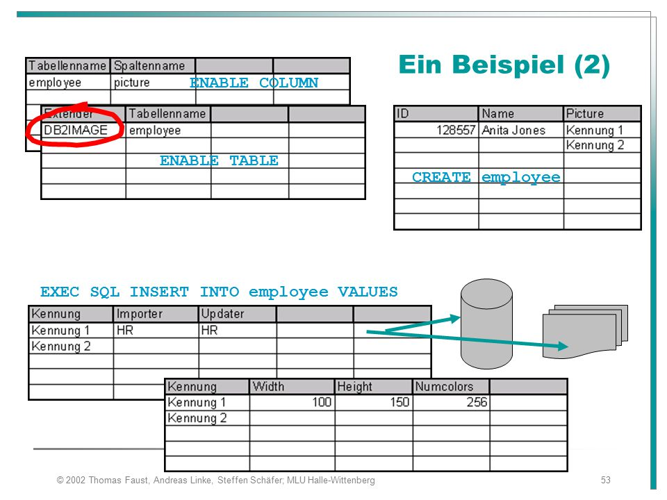 Ein Beispiel (2) ENABLE COLUMN ENABLE TABLE CREATE employee