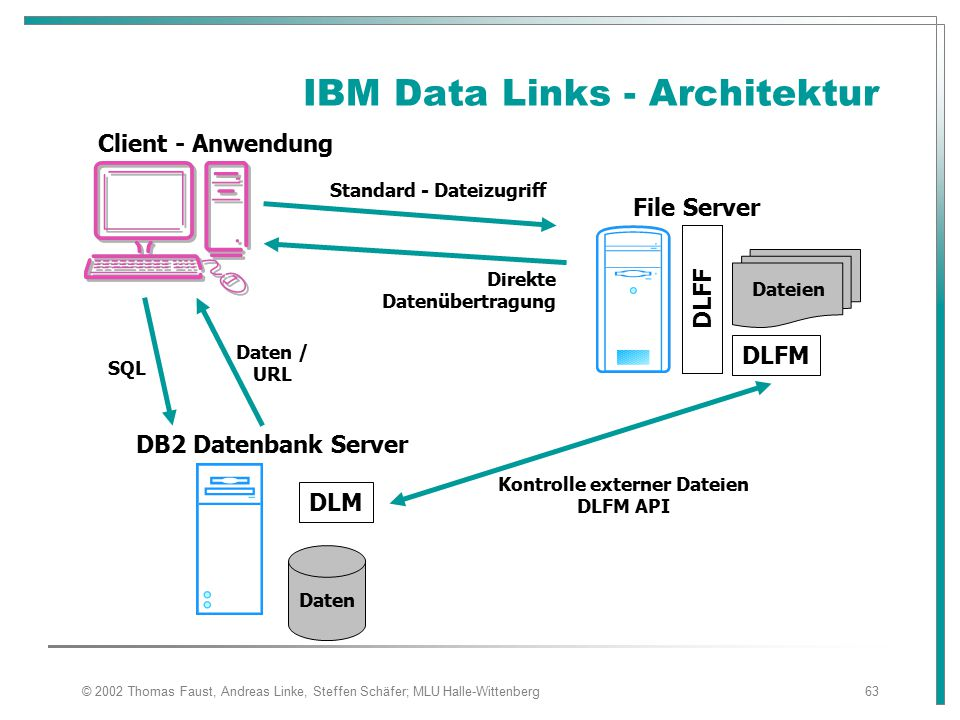 IBM Data Links - Architektur