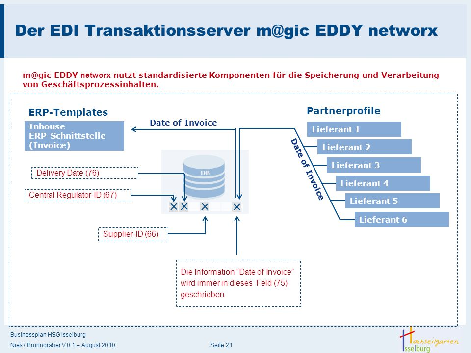 Der EDI Transaktionsserver m@gic EDDY networx