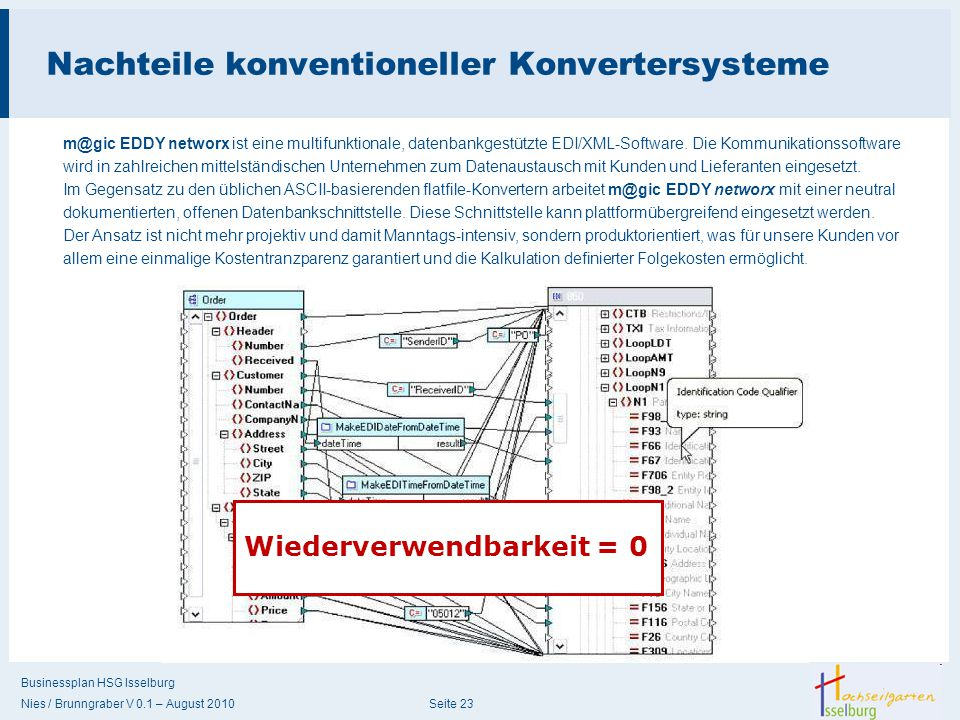Nachteile konventioneller Konvertersysteme