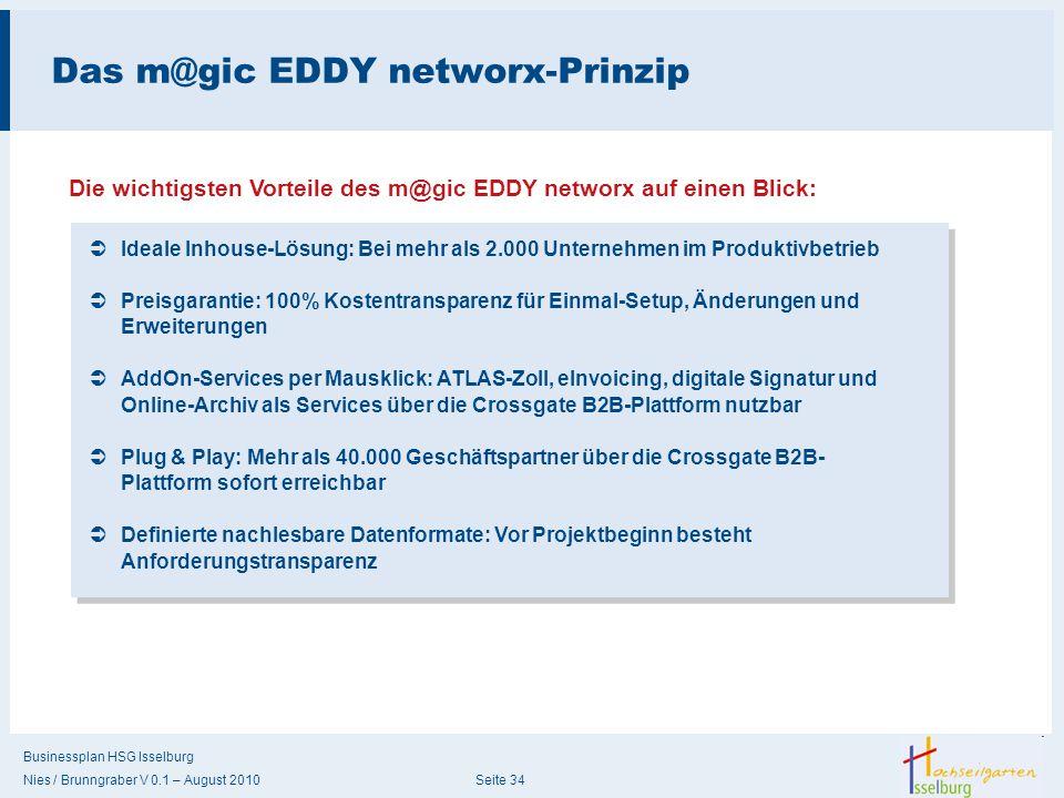 Das m@gic EDDY networx-Prinzip