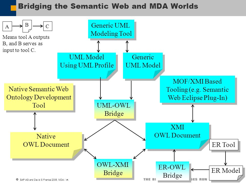 Bridging the Semantic Web and MDA Worlds