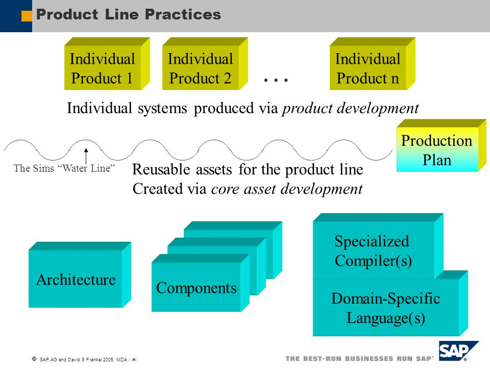 Product Line Practices