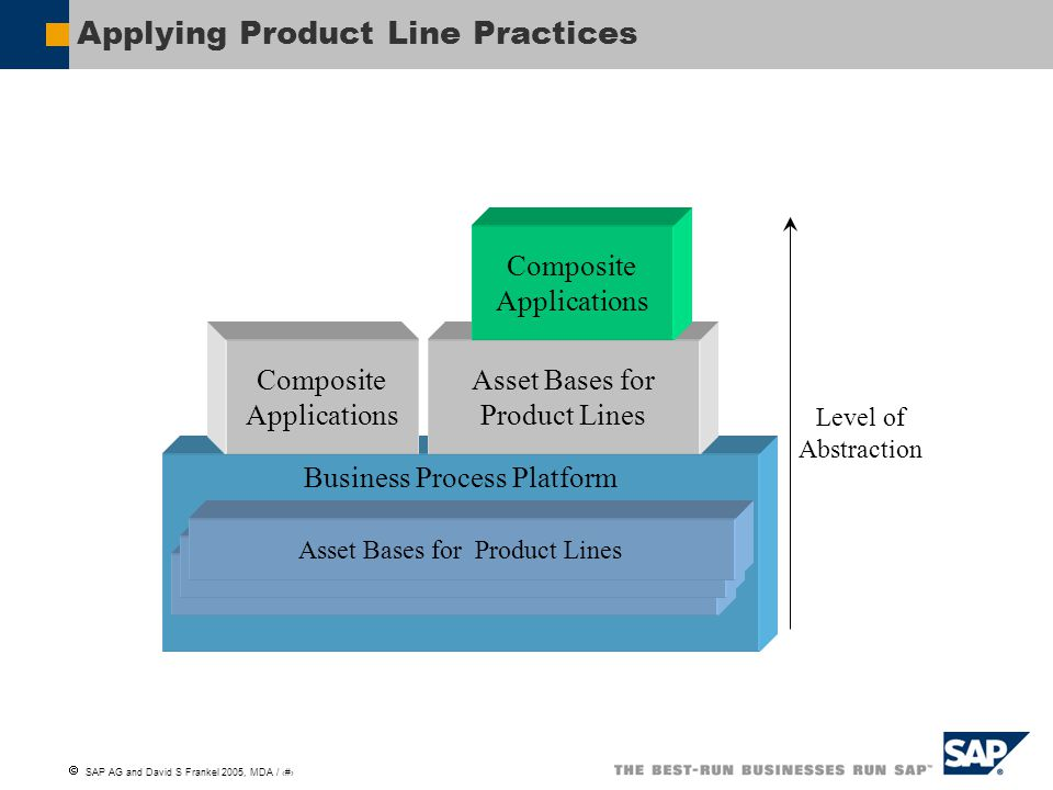 Applying Product Line Practices