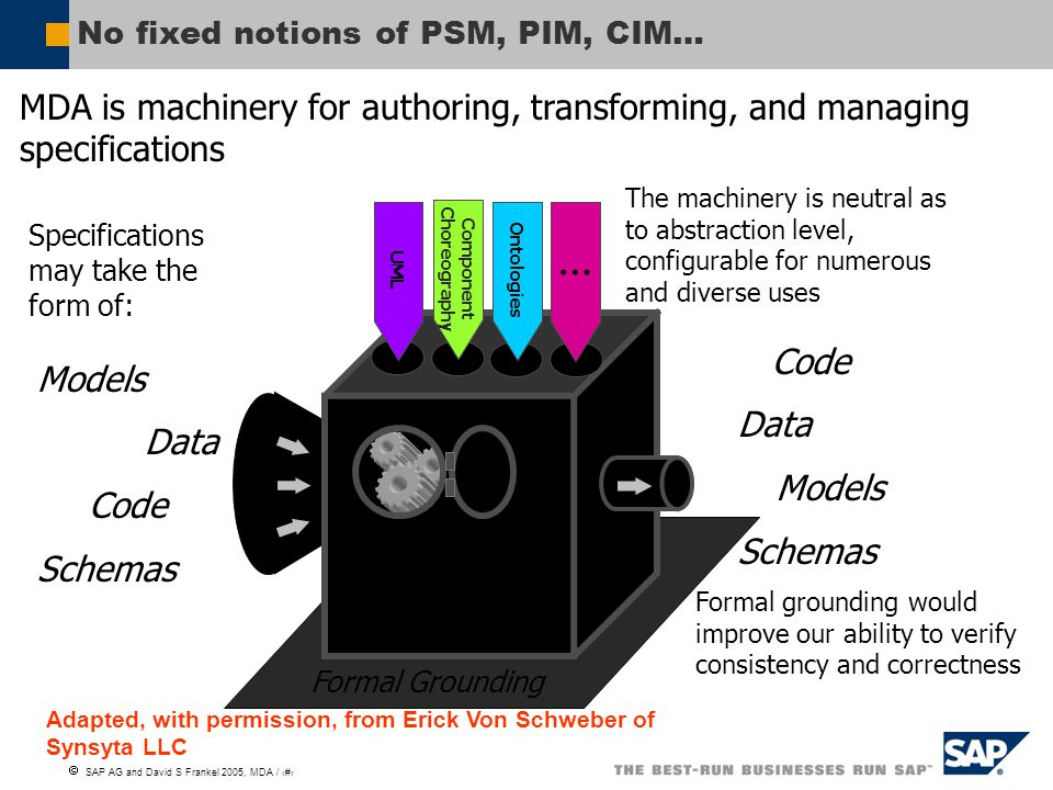 No fixed notions of PSM, PIM, CIM…