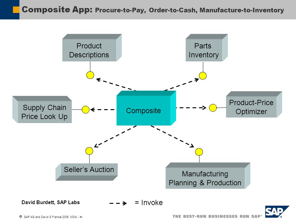 Composite App: Procure-to-Pay, Order-to-Cash, Manufacture-to-Inventory
