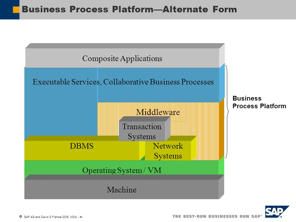 Business Process Platform—Alternate Form