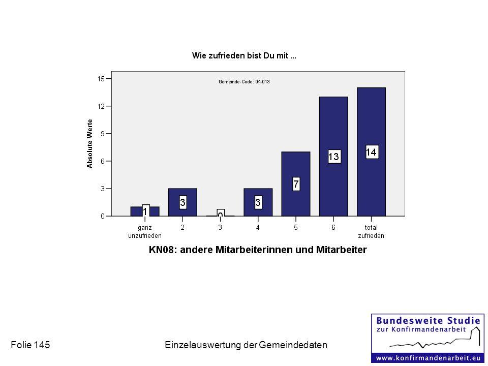 Folie 145 Einzelauswertung der Gemeindedaten