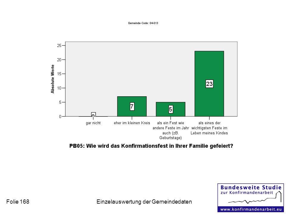 Folie 168 Einzelauswertung der Gemeindedaten