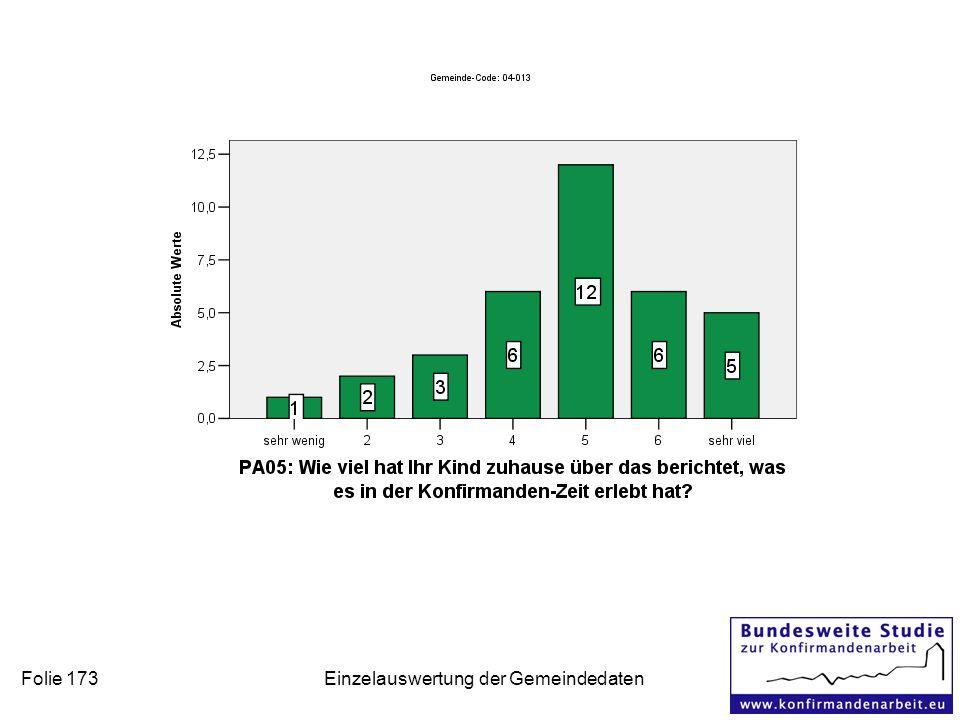 Folie 173 Einzelauswertung der Gemeindedaten