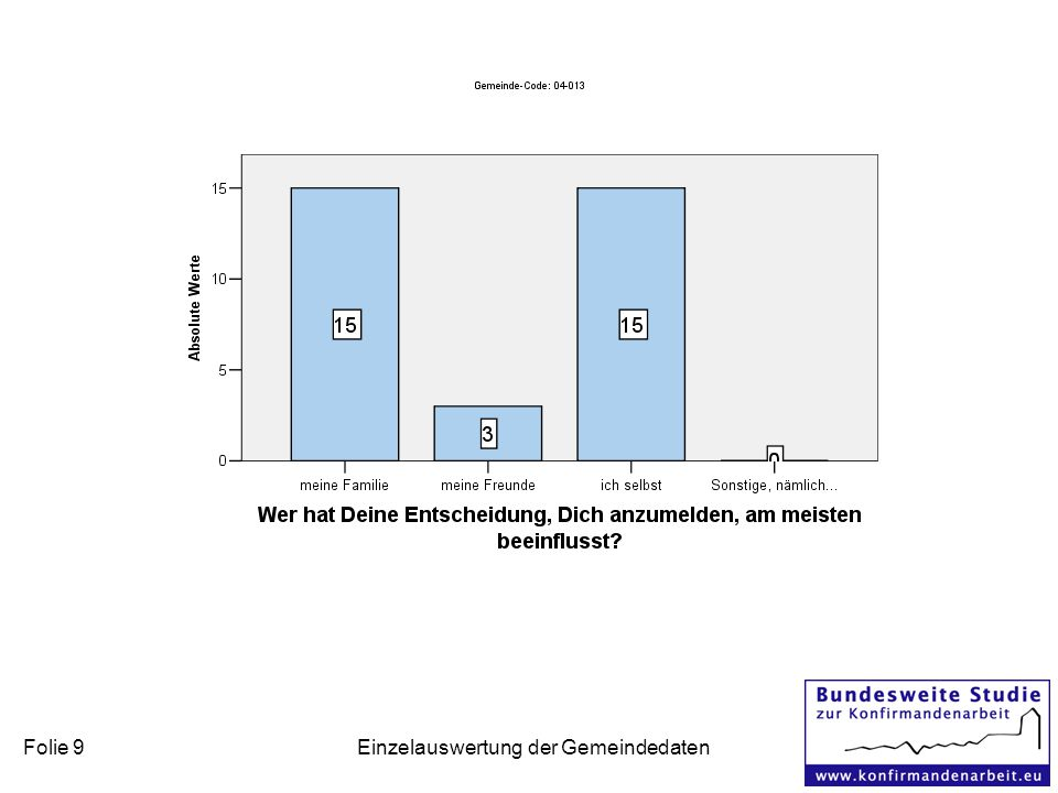 Folie 9 Einzelauswertung der Gemeindedaten