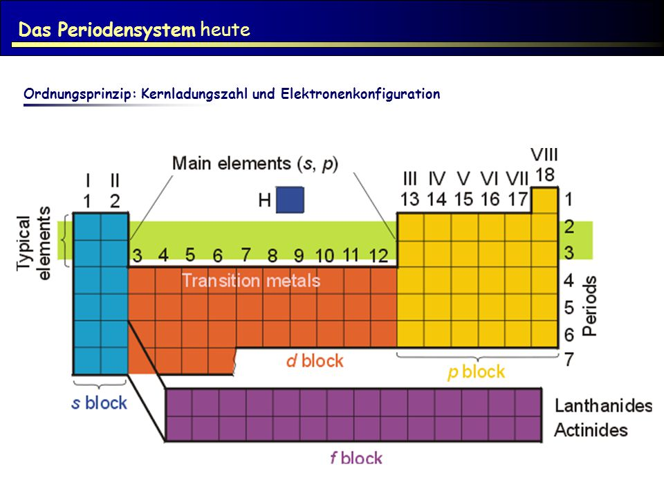Das Periodensystem heute