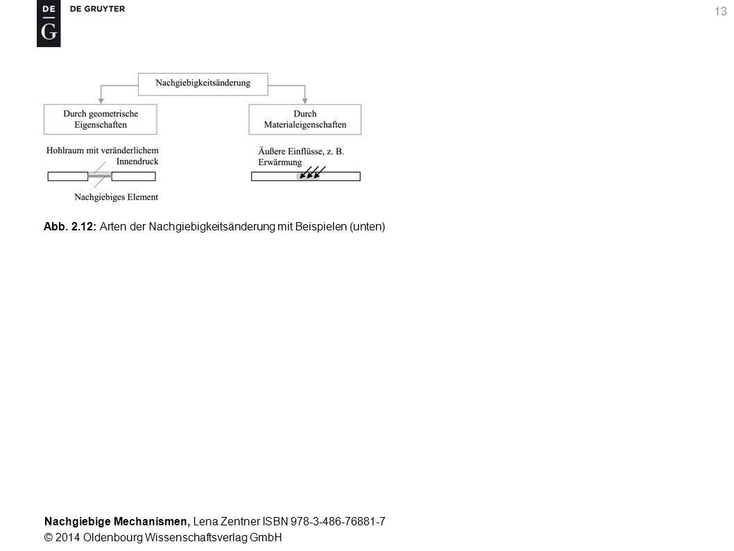 Abb. 2.12: Arten der Nachgiebigkeitsänderung mit Beispielen (unten)