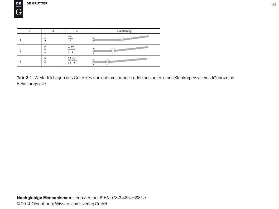 Tab. 3.1: Werte für Lagen des Gelenkes und entsprechende Federkonstanten eines Starrkörpersystems für einzelne