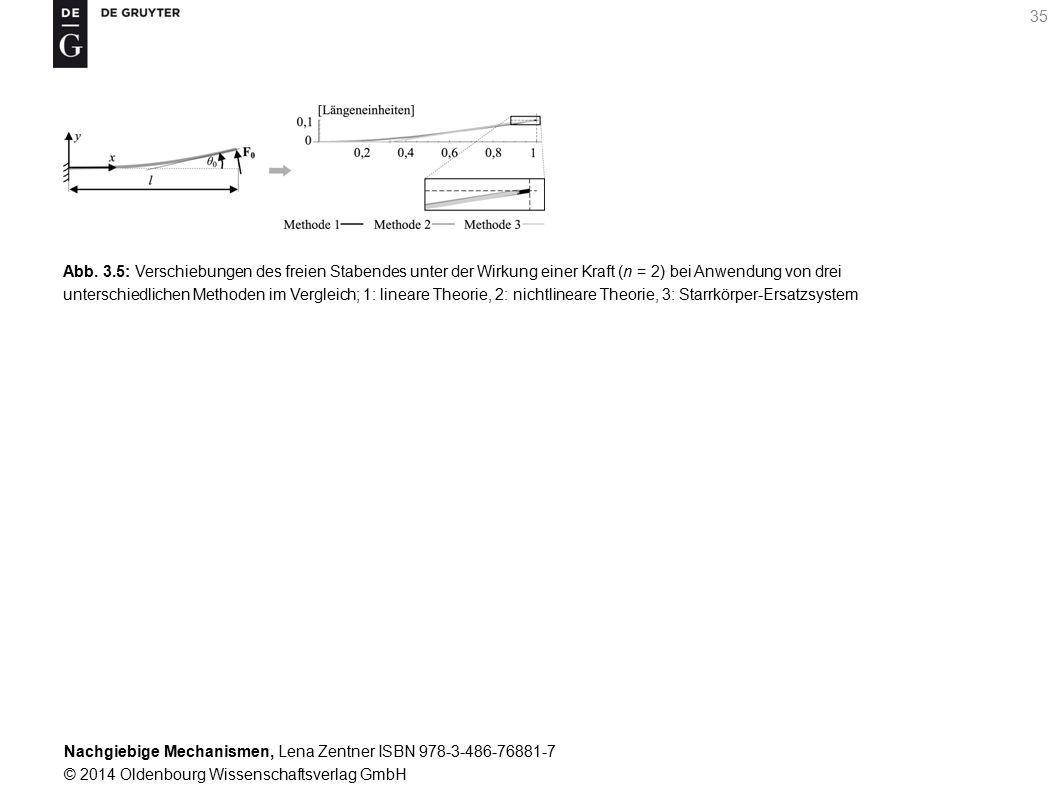 Abb. 3.5: Verschiebungen des freien Stabendes unter der Wirkung einer Kraft (n = 2) bei Anwendung von drei