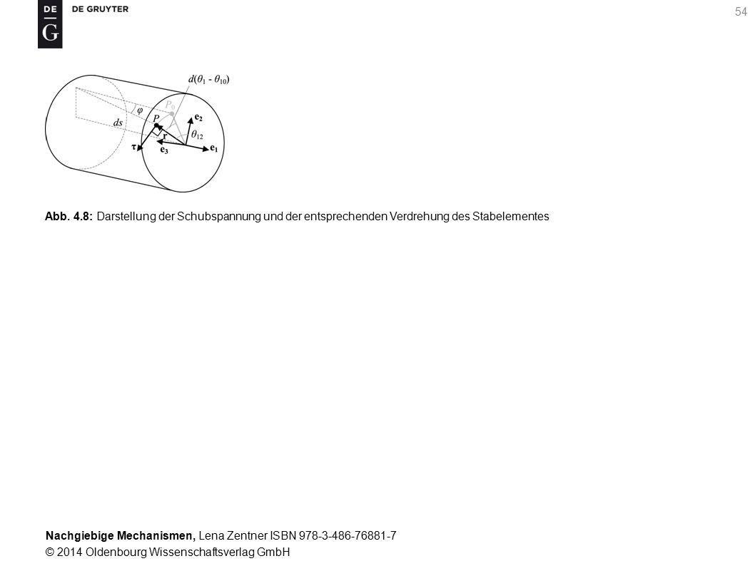 Abb. 4.8: Darstellung der Schubspannung und der entsprechenden Verdrehung des Stabelementes
