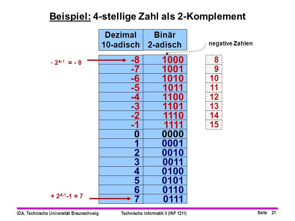 Beispiel: 4-stellige Zahl als 2-Komplement