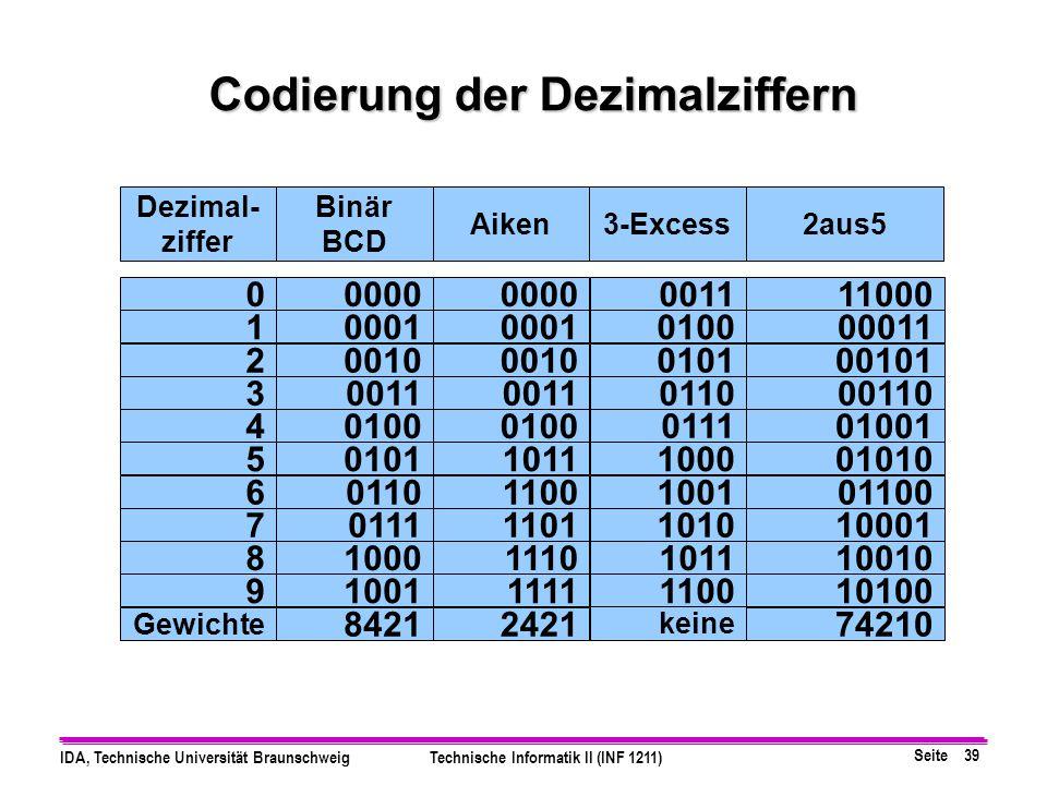 Codierung der Dezimalziffern