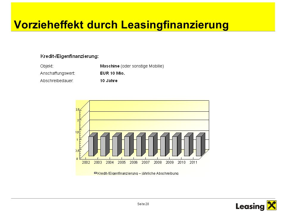 Vorzieheffekt durch Leasingfinanzierung