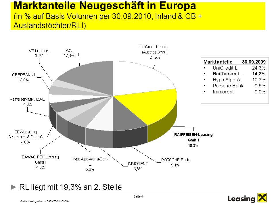 Marktanteile Neugeschäft in Europa (in % auf Basis Volumen per 30. 09
