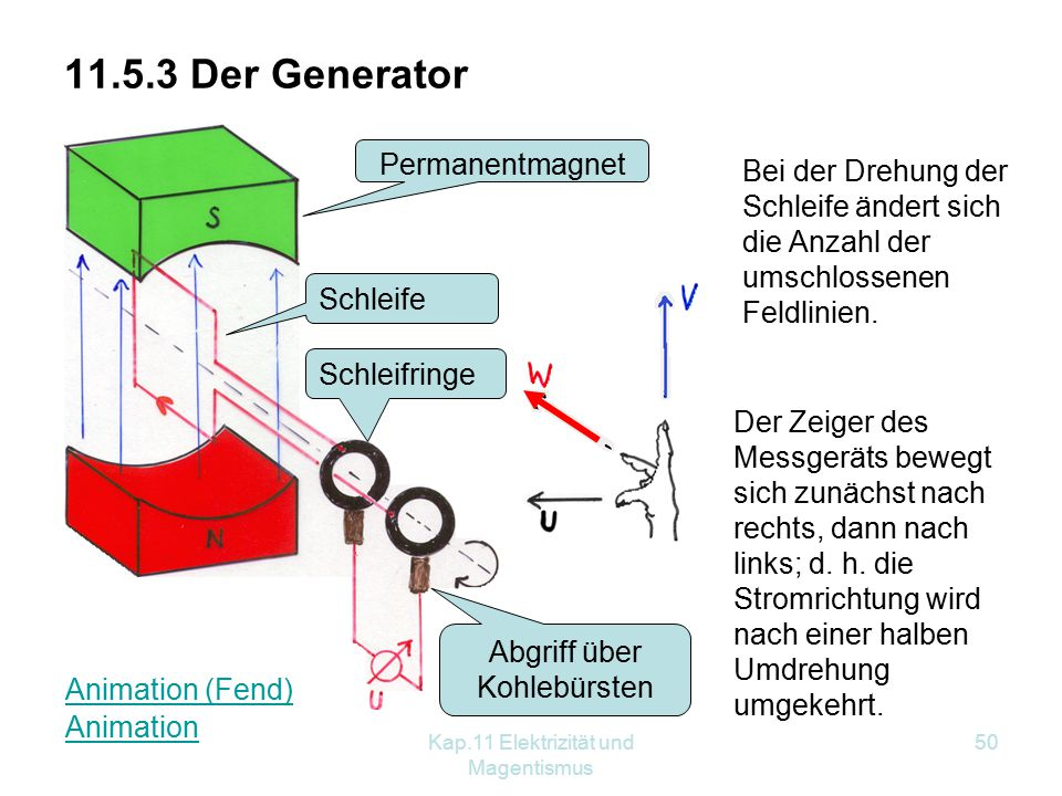 11.5.3 Der Generator Permanentmagnet Permanentmagnet