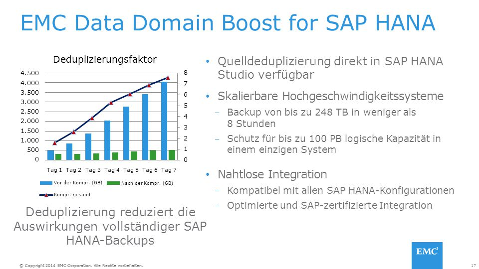 EMC Data Domain Boost for SAP HANA