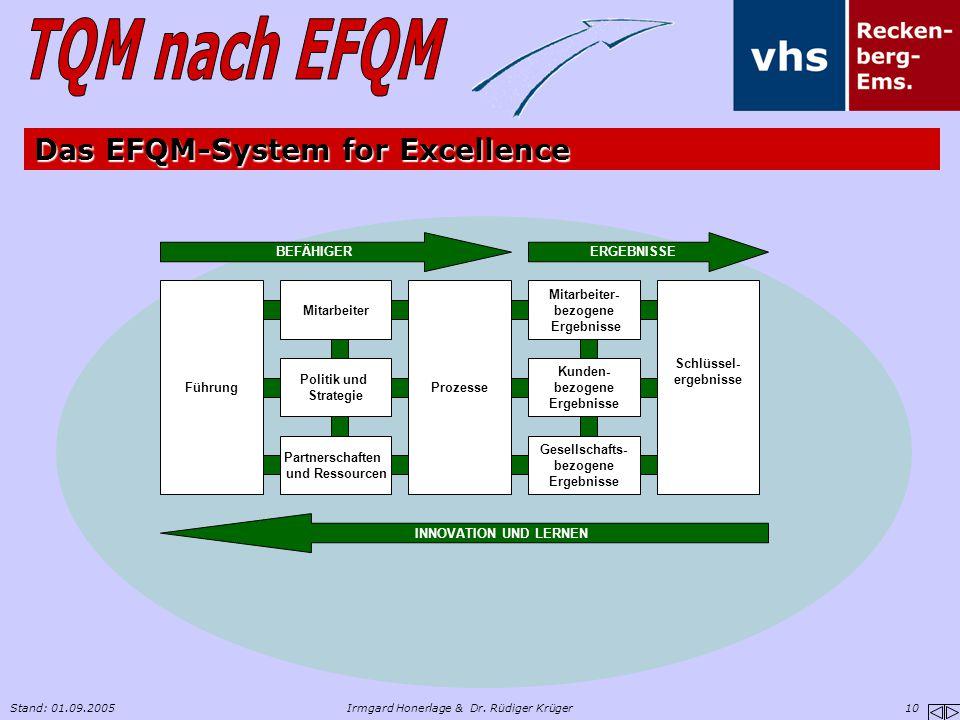 Das EFQM-System for Excellence
