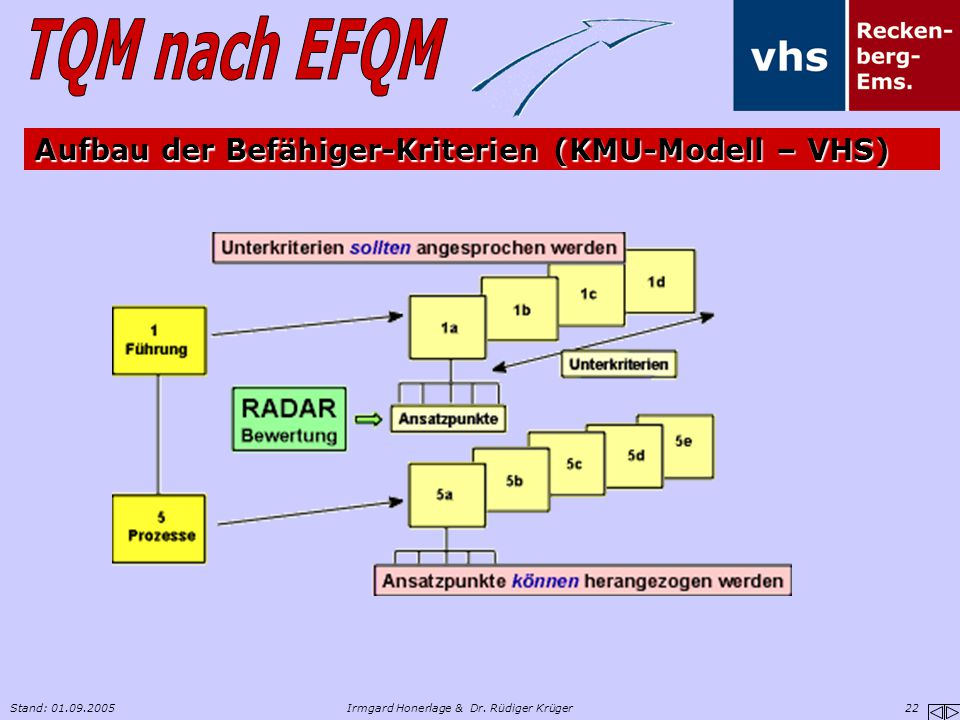 Aufbau der Befähiger-Kriterien (KMU-Modell – VHS)