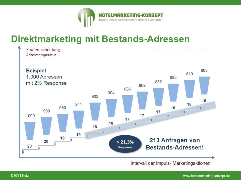 Direktmarketing mit Bestands-Adressen