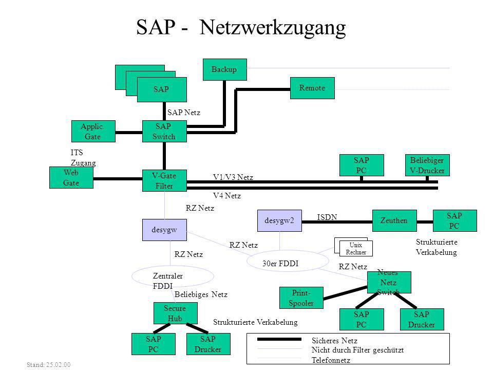 SAP - Netzwerkzugang Backup SAP Remote SAP Netz Applic. Gate SAP