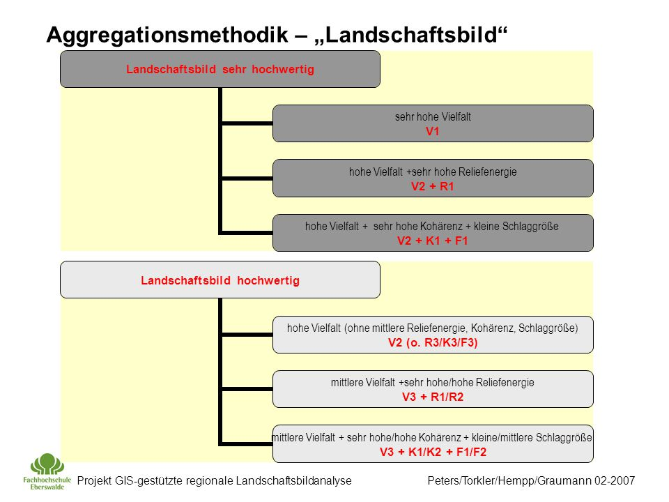 "Aggregationsmethodik – ""Landschaftsbild"