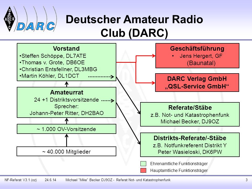 Deutscher Amateur Radio Club (DARC)