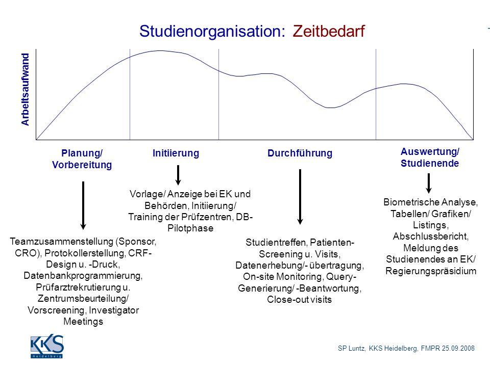 Planung/ Vorbereitung Auswertung/ Studienende