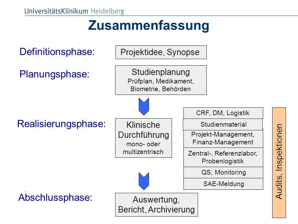 Zusammenfassung Definitionsphase: Planungsphase: Realisierungsphase: