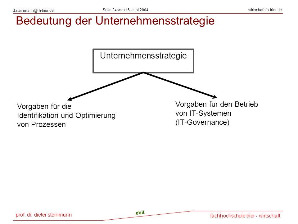 Bedeutung der Unternehmensstrategie