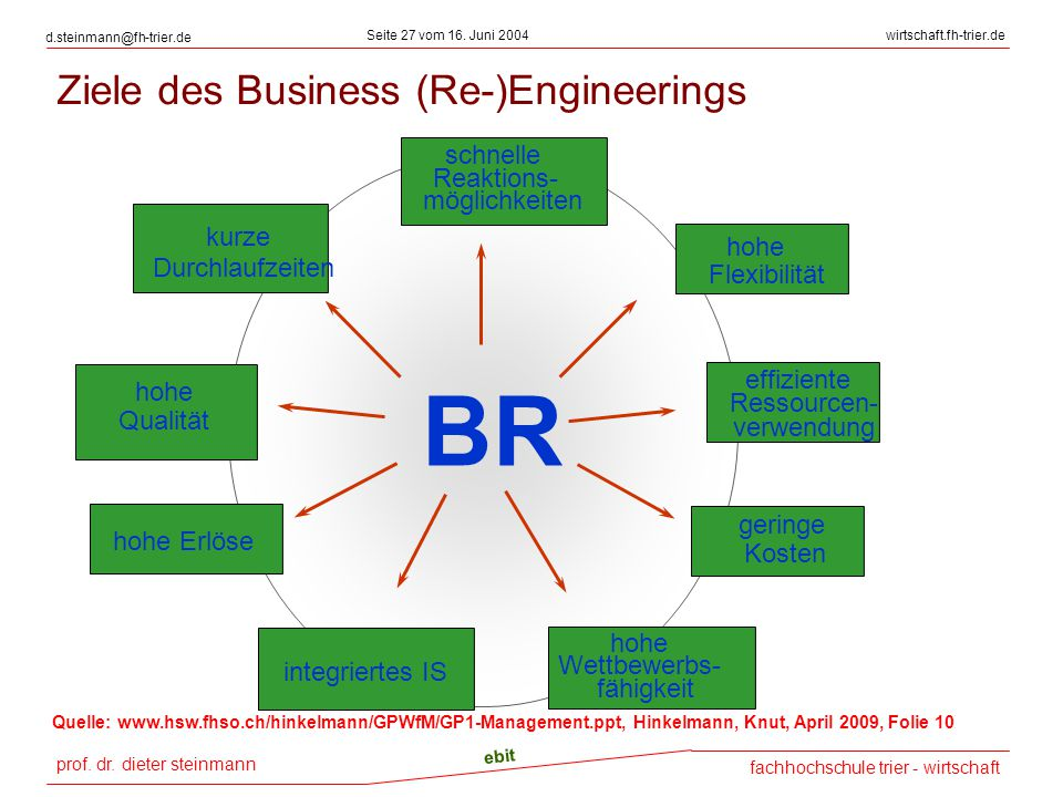 Ziele des Business (Re-)Engineerings