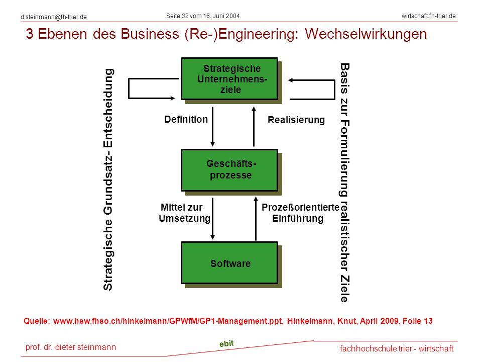 3 Ebenen des Business (Re-)Engineering: Wechselwirkungen