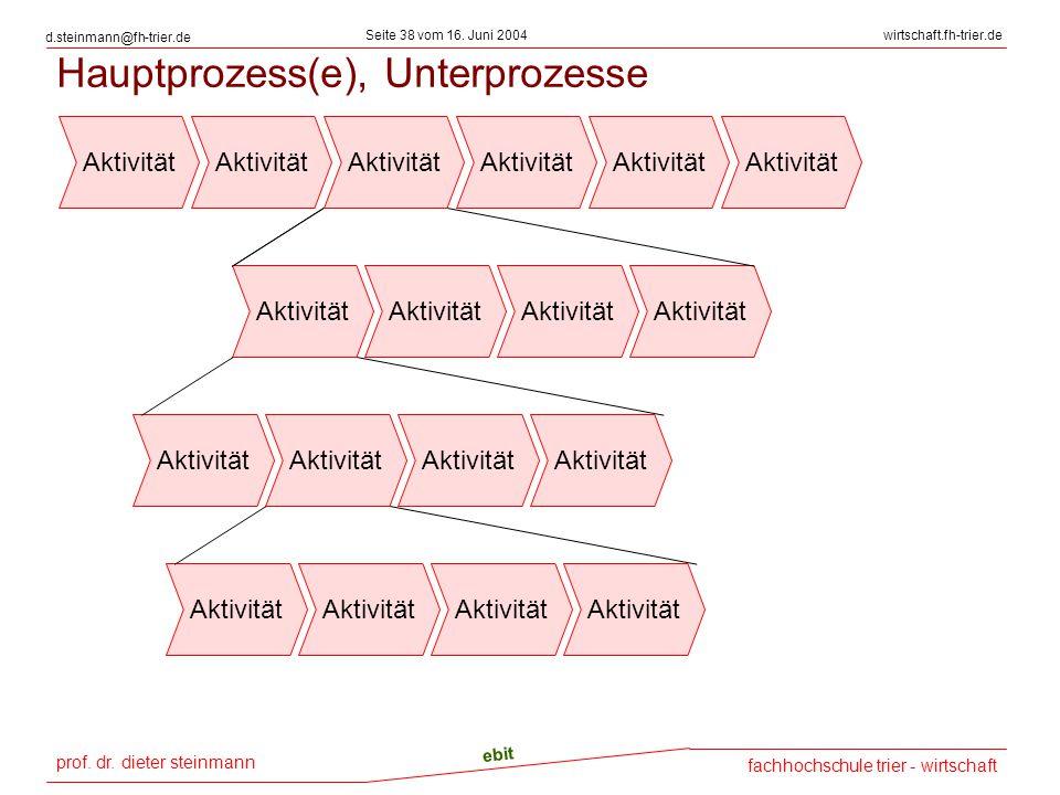 Hauptprozess(e), Unterprozesse