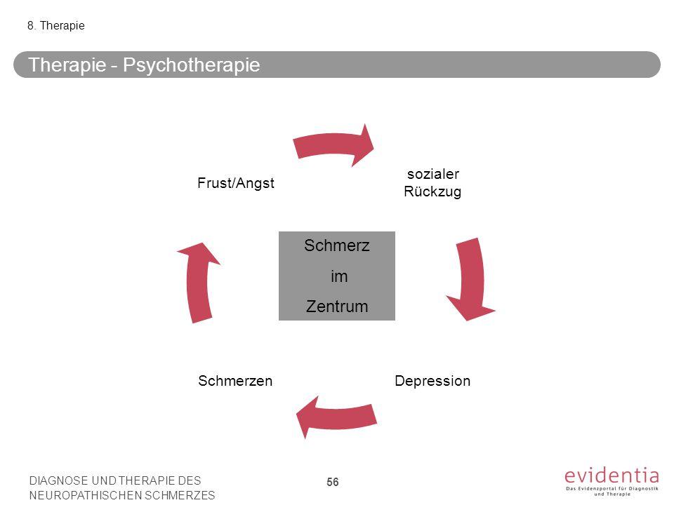 Therapie - Psychotherapie