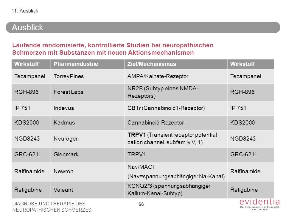 11. Ausblick Ausblick. Laufende randomisierte, kontrollierte Studien bei neuropathischen Schmerzen mit Substanzen mit neuen Aktionsmechanismen.