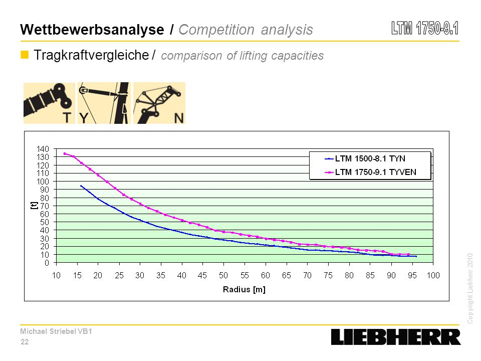 Wettbewerbsanalyse / Competition analysis