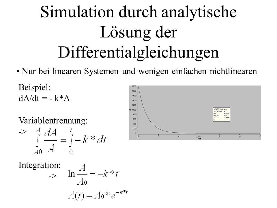 Simulation durch analytische Lösung der Differentialgleichungen