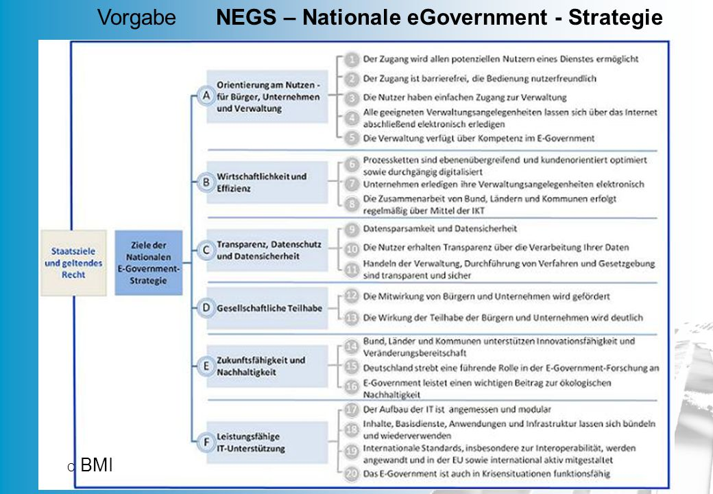 Vorgabe NEGS – Nationale eGovernment - Strategie