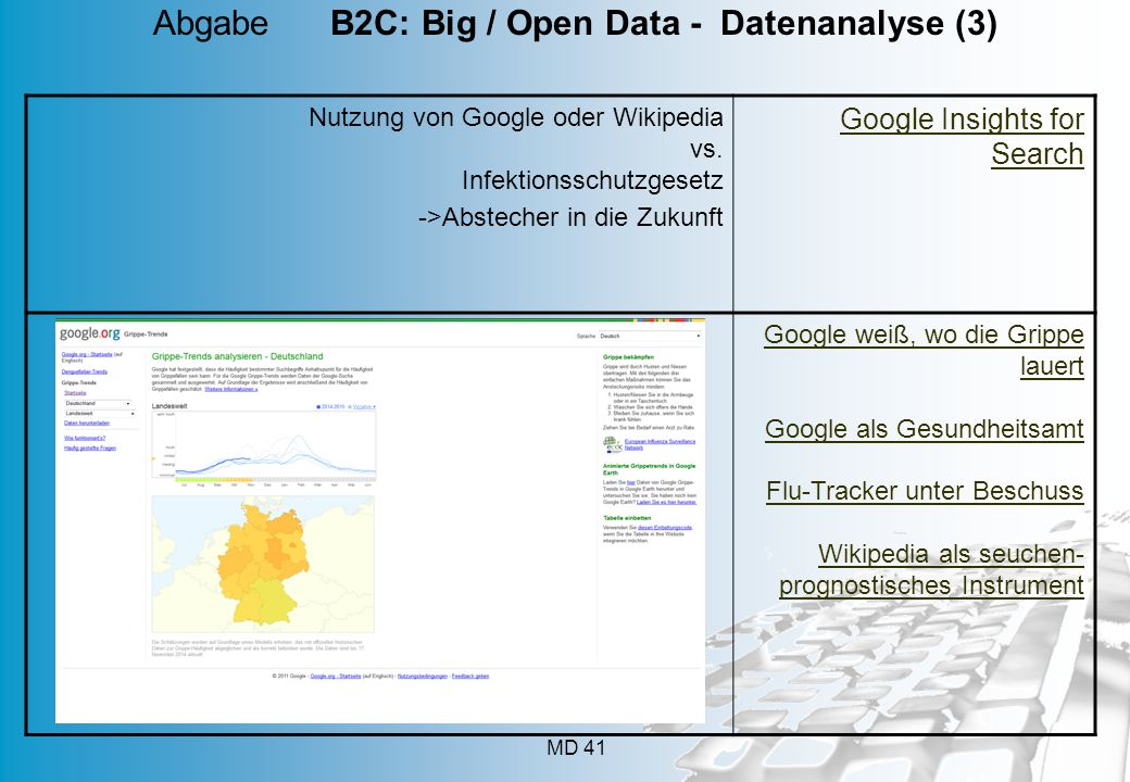 Abgabe B2C: Big / Open Data - Datenanalyse (3)