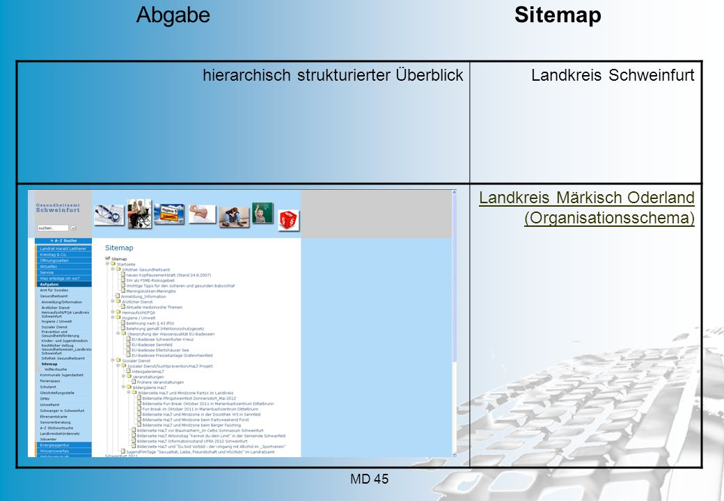Abgabe Sitemap hierarchisch strukturierter Überblick
