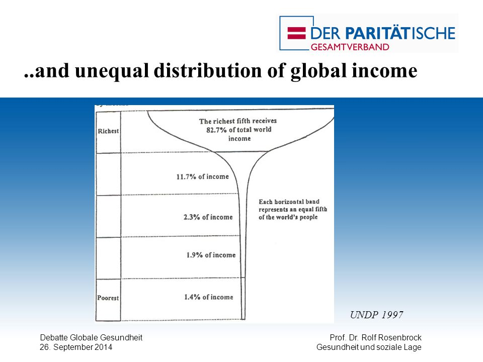 ..and unequal distribution of global income