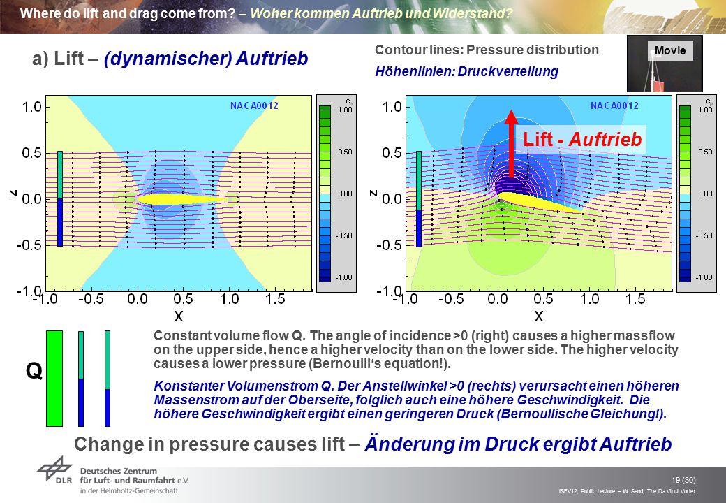Q a) Lift – (dynamischer) Auftrieb Lift - Auftrieb