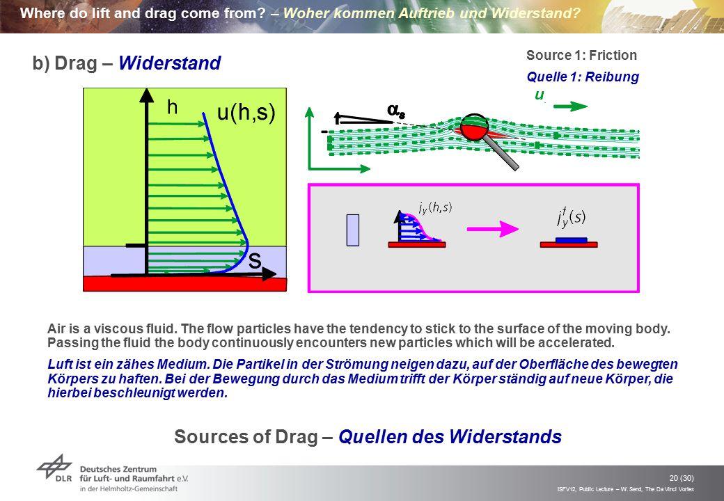 Sources of Drag – Quellen des Widerstands