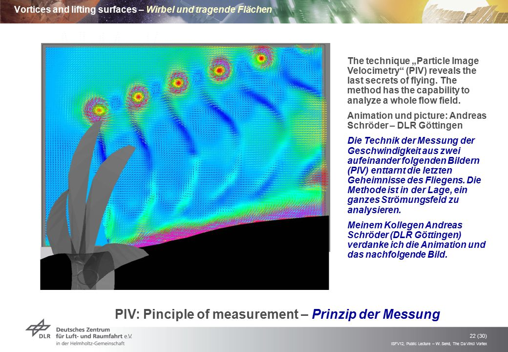 Vortices and lifting surfaces – Wirbel und tragende Flächen