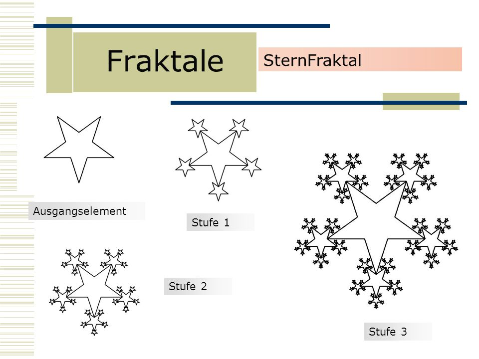 Fraktale SternFraktal Ausgangselement Stufe 1 Stufe 2 Stufe 3